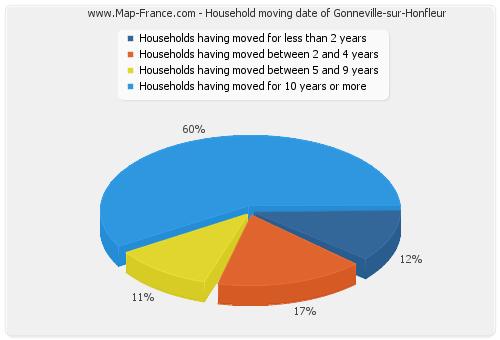 Household moving date of Gonneville-sur-Honfleur