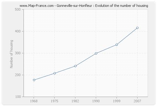Gonneville-sur-Honfleur : Evolution of the number of housing