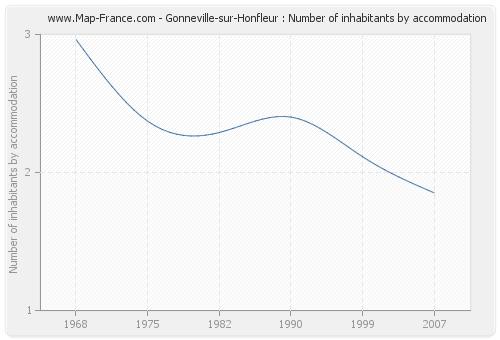 Gonneville-sur-Honfleur : Number of inhabitants by accommodation