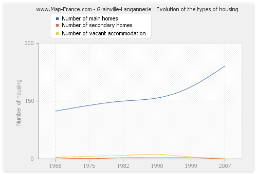 Grainville-Langannerie : Evolution of the types of housing