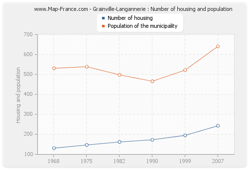 Grainville-Langannerie : Number of housing and population