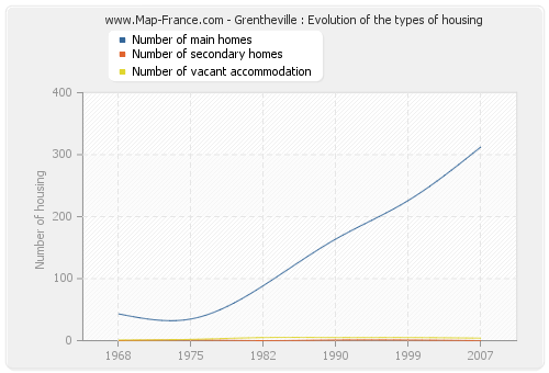 Grentheville : Evolution of the types of housing
