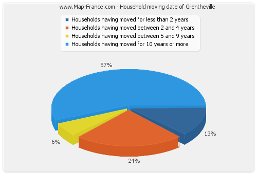 Household moving date of Grentheville