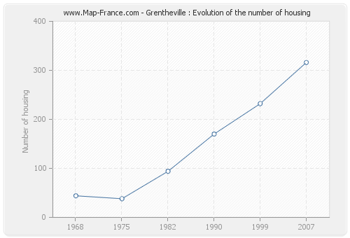 Grentheville : Evolution of the number of housing