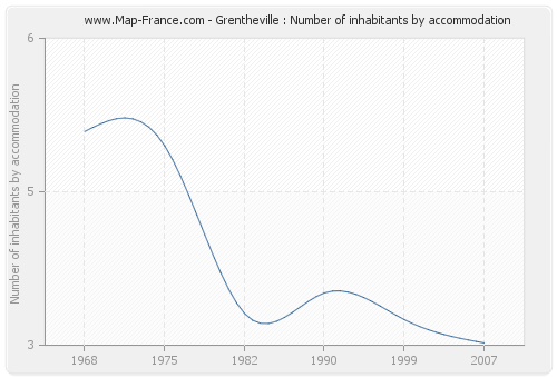 Grentheville : Number of inhabitants by accommodation