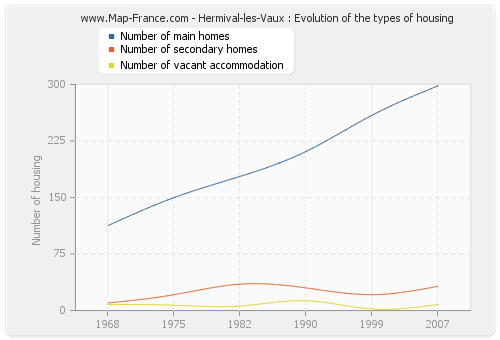 Hermival-les-Vaux : Evolution of the types of housing