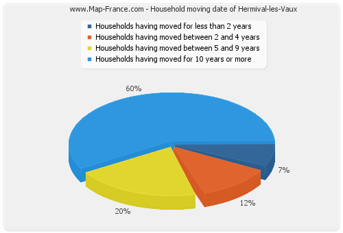 Household moving date of Hermival-les-Vaux