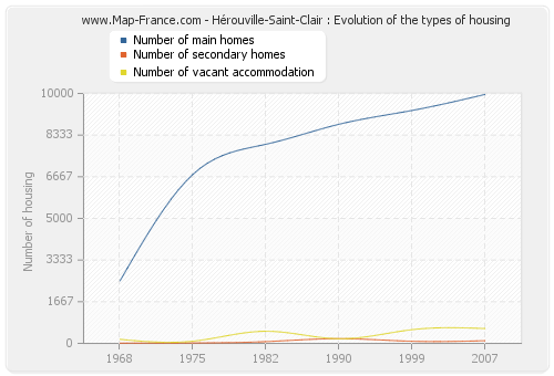 Hérouville-Saint-Clair : Evolution of the types of housing