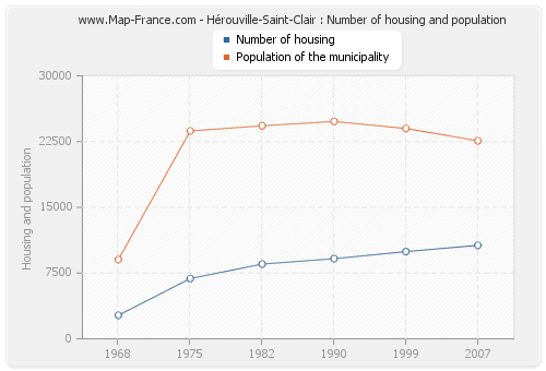 Hérouville-Saint-Clair : Number of housing and population