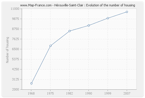 Hérouville-Saint-Clair : Evolution of the number of housing