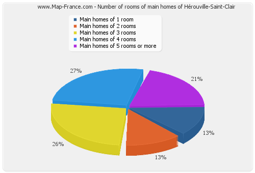 Number of rooms of main homes of Hérouville-Saint-Clair