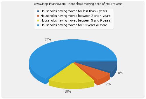 Household moving date of Heurtevent