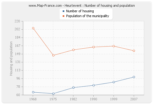 Heurtevent : Number of housing and population