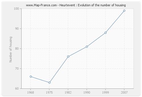 Heurtevent : Evolution of the number of housing
