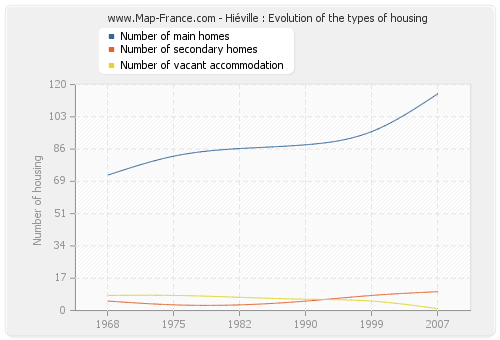 Hiéville : Evolution of the types of housing