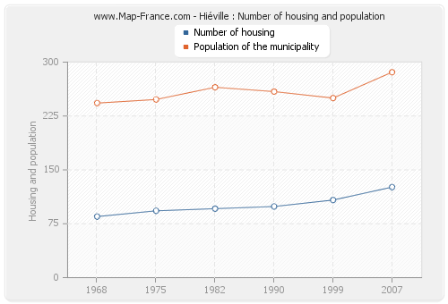 Hiéville : Number of housing and population