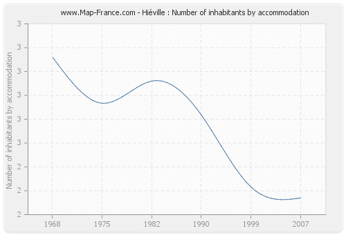 Hiéville : Number of inhabitants by accommodation