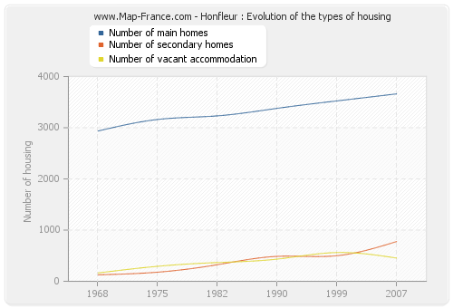 Honfleur : Evolution of the types of housing