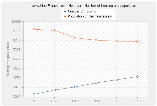 Honfleur : Number of housing and population