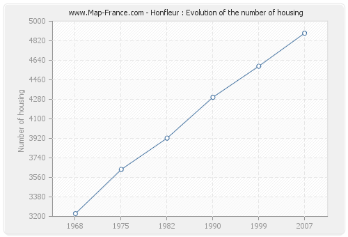 Honfleur : Evolution of the number of housing