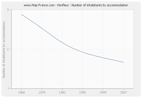 Honfleur : Number of inhabitants by accommodation