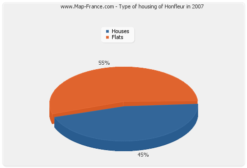Type of housing of Honfleur in 2007
