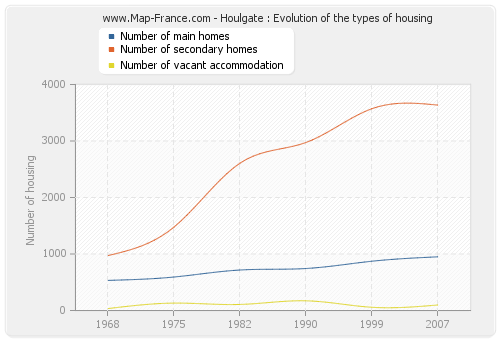 Houlgate : Evolution of the types of housing