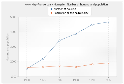 Houlgate : Number of housing and population