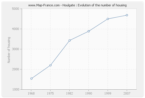 Houlgate : Evolution of the number of housing