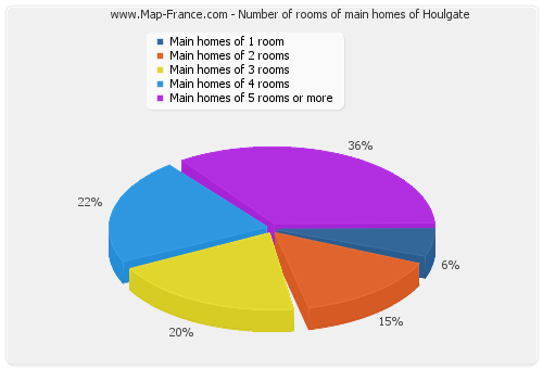 Number of rooms of main homes of Houlgate
