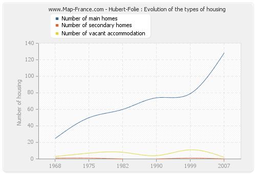 Hubert-Folie : Evolution of the types of housing