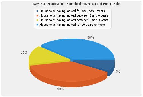 Household moving date of Hubert-Folie