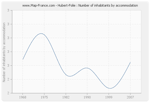 Hubert-Folie : Number of inhabitants by accommodation