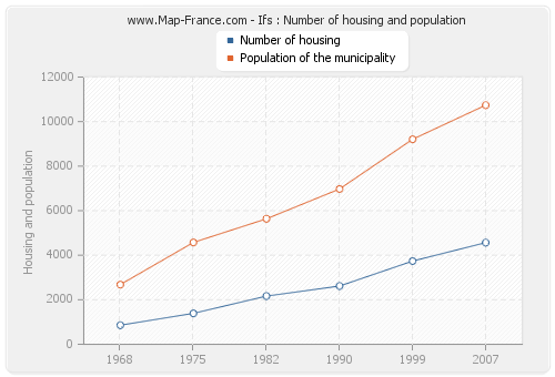 Ifs : Number of housing and population