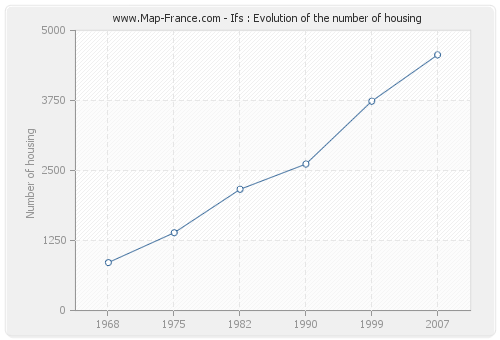 Ifs : Evolution of the number of housing