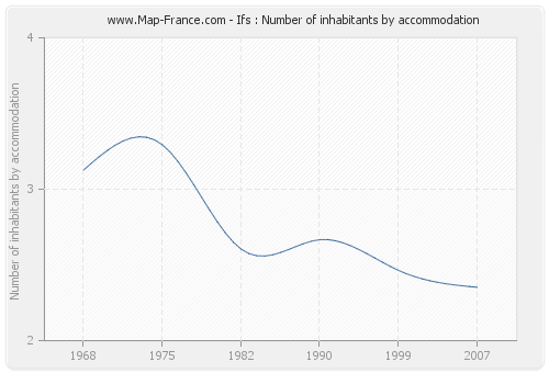 Ifs : Number of inhabitants by accommodation