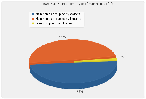 Type of main homes of Ifs