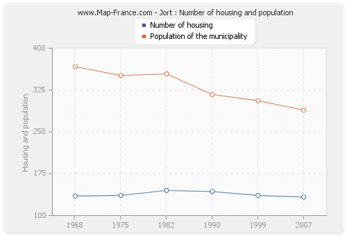 Jort : Number of housing and population