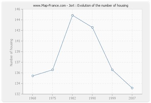 Jort : Evolution of the number of housing
