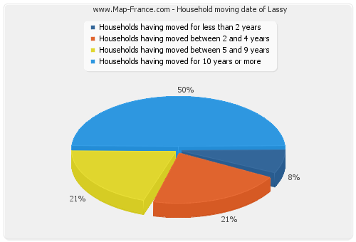 Household moving date of Lassy