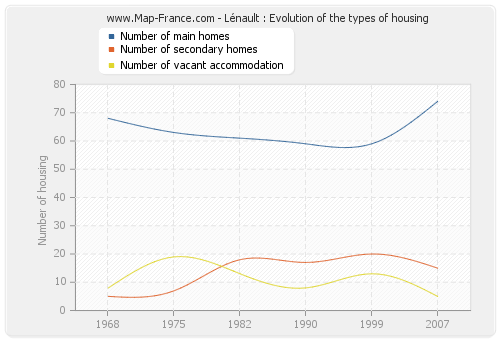 Lénault : Evolution of the types of housing