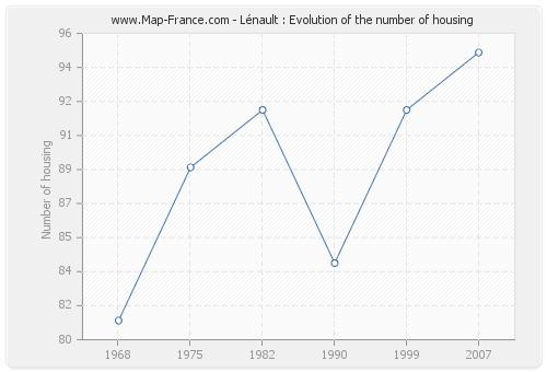 Lénault : Evolution of the number of housing