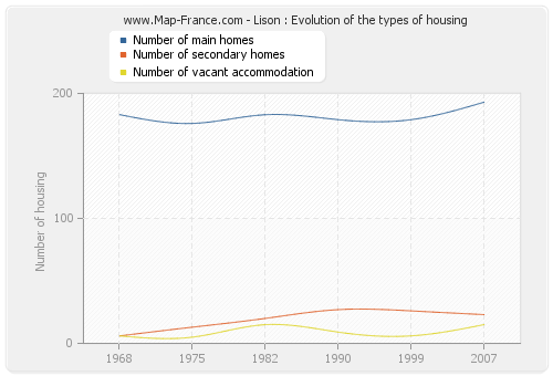 Lison : Evolution of the types of housing