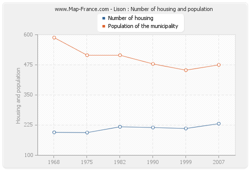 Lison : Number of housing and population