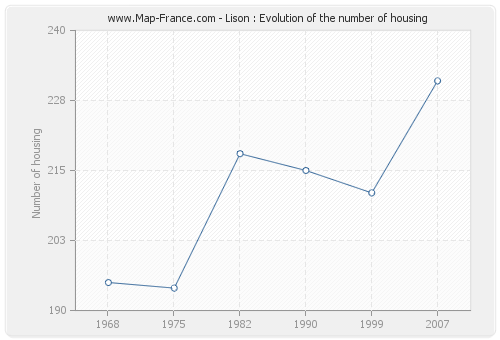 Lison : Evolution of the number of housing