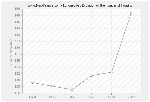 Longueville : Evolution of the number of housing