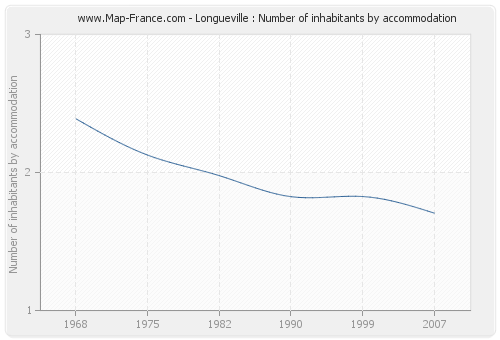 Longueville : Number of inhabitants by accommodation