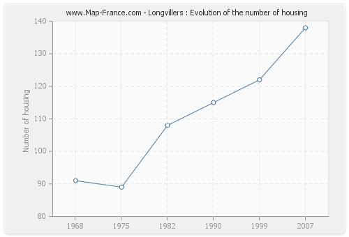 Longvillers : Evolution of the number of housing