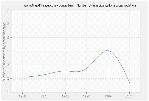 Longvillers : Number of inhabitants by accommodation