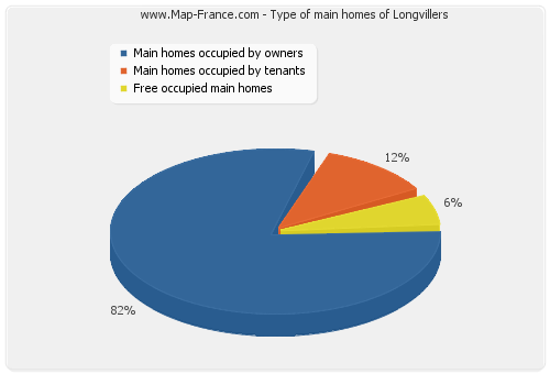 Type of main homes of Longvillers